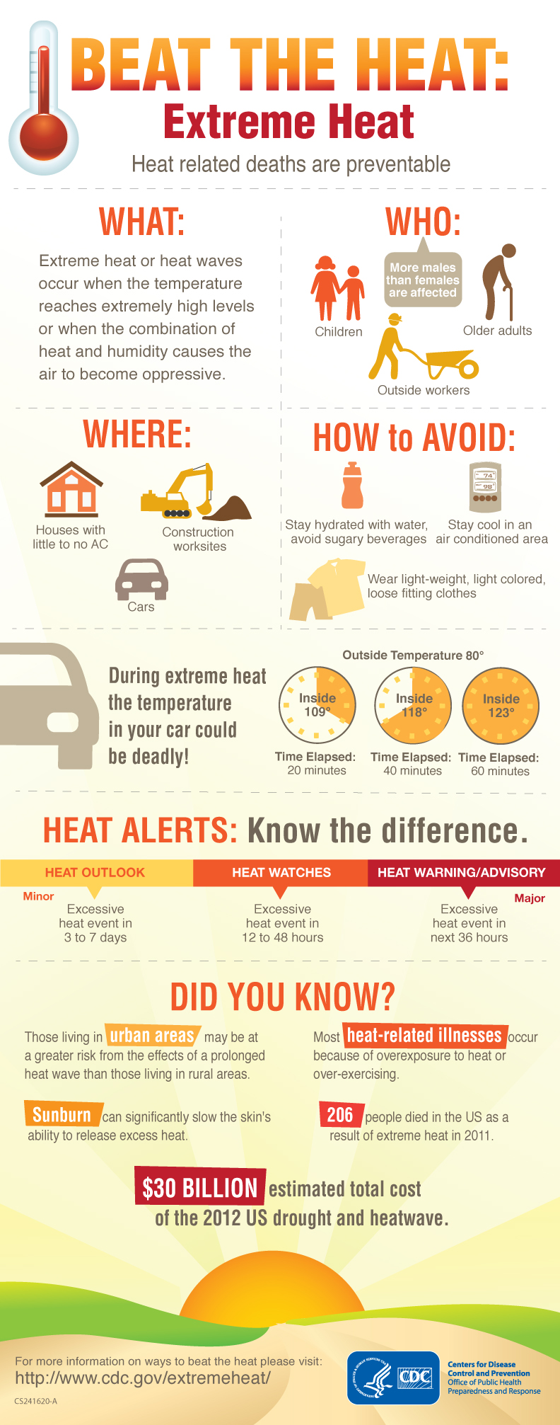 "Free ""Beat the Heat"" Infographic from the CDC!"