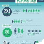 A Snapshot: Diabetes In The United States