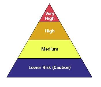 Flu-Pyramid