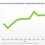 Flu Vaccine? More do it now than in the past