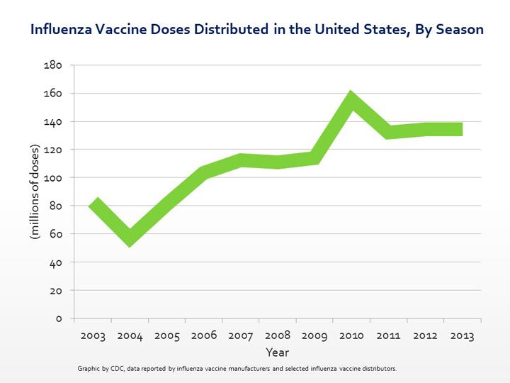 Flu-Vaccine-DOses