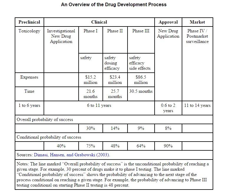 FDA Approval process
