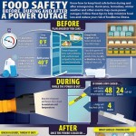 Keep Food Safe in a Power Outage